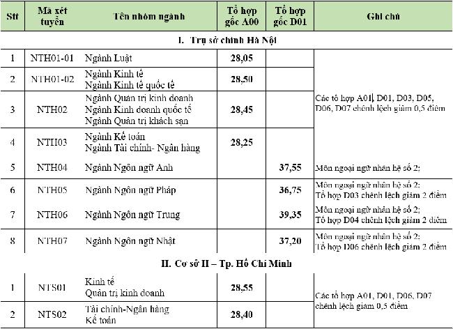 Nhiều ĐH có mức ĐIỂM CHUẨN 28,29: Nếu không có điểm cộng, đây là sẽ cách nhẹ nhàng hơn giúp 2k4, 2k5 thi đỗ trường hot - Ảnh 1.