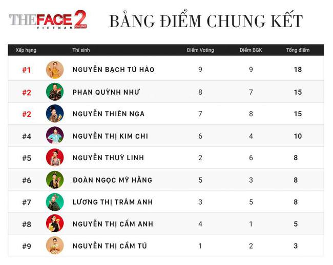 Sau hàng loạt scandal, 3 gương mặt đầu tiên của The Face 2017 đã lộ diện - Ảnh 2.