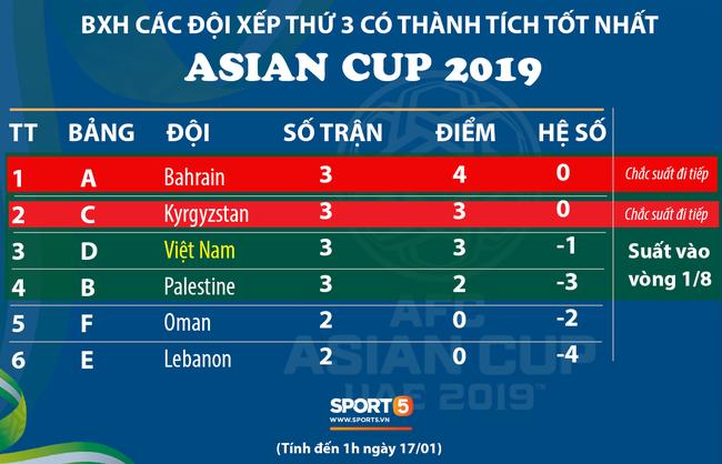 Không ai mong muốn, nhưng tuyển Việt Nam sẽ bị loại ở Asian Cup 2019 nếu xảy ra kịch bản này - Ảnh 1.