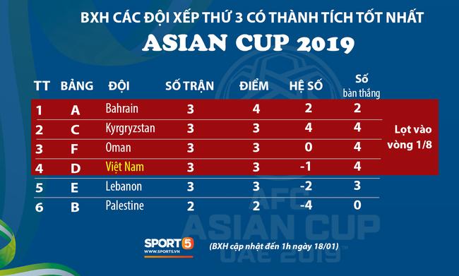 Cập nhật: Nhờ chỉ số fair-play, Việt Nam chính thức giành vé vào vòng 1/8 Asian Cup 2019 - Ảnh 1.