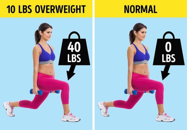 Điều gì xảy ra với cơ thể và não bộ khi giảm cân? Câu trả lời sẽ khiến bạn không khỏi ngạc nhiên - Ảnh 4.