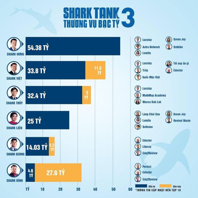 """Shark Hưng vừa giành ngôi quán quân đầu tư trong """"Thương vụ bạc tỷ"""", bà xã xinh đẹp của vị tỷ phú liền đăng ảnh lộ căn hộ 5 sao đẹp long lanh - Ảnh 1."""