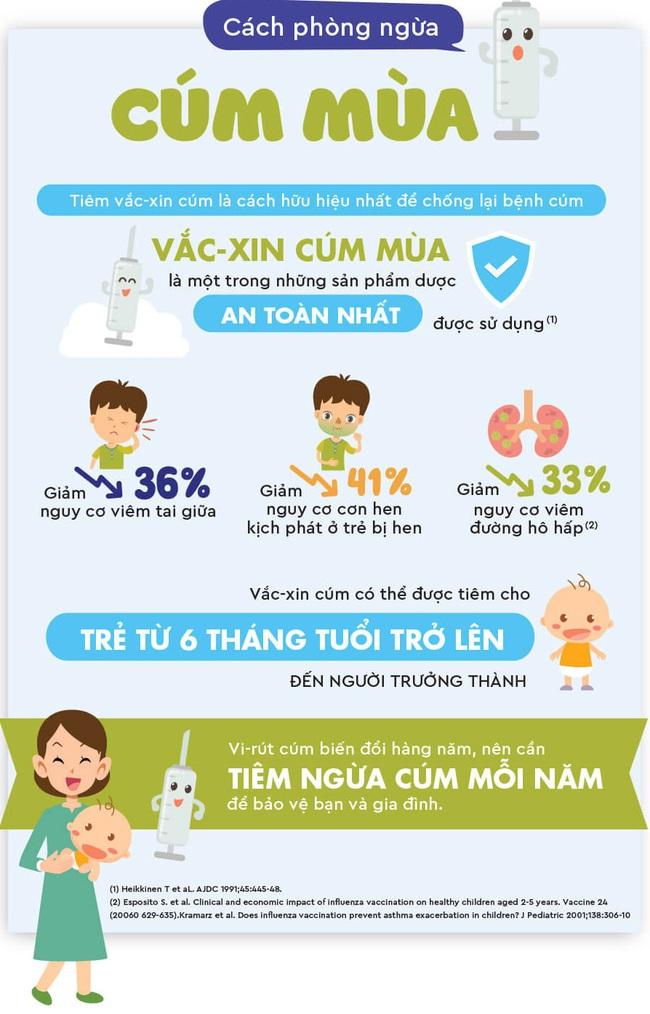 Dịch cúm đang vào đợt cao điểm, có 1 cách phòng ngừa đơn giản mà nhiều bố mẹ quên làm - Ảnh 1.