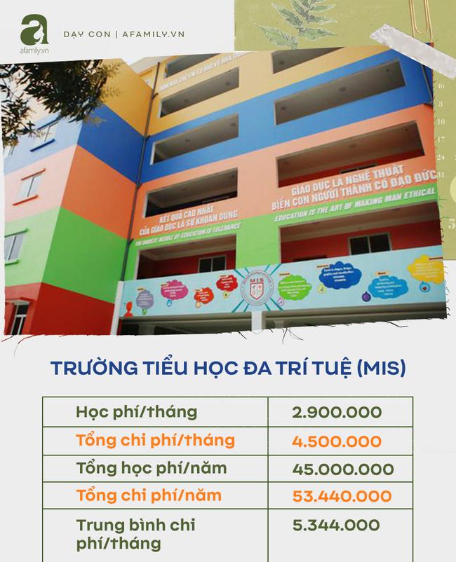 Tổng chi phí mỗi tháng của các trường tiểu học tại quận Cầu Giấy, bố mẹ cân đối tài chính trước khi quyết định đầu tư cho con  - Ảnh 12.