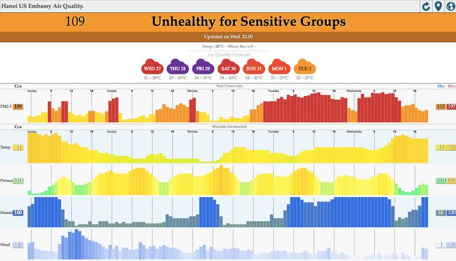 Ô nhiễm không khí kinh hoàng ở Hà Nội đáng sợ đến mức độ nào? - Ảnh 3.