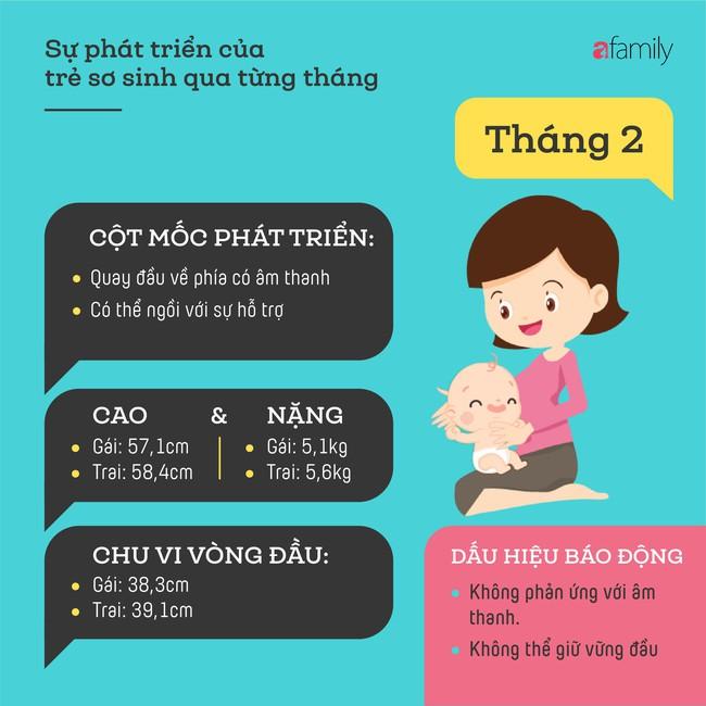 Tham khảo các cột mốc phát triển quan trọng của em bé sơ sinh trong một năm đầu tiên theo từng tháng - Ảnh 2.