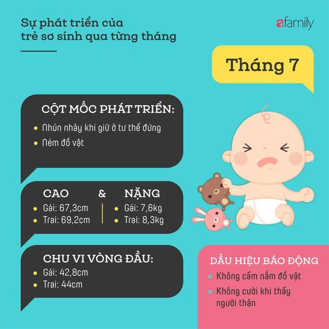 Tham khảo các cột mốc phát triển quan trọng của em bé sơ sinh trong một năm đầu tiên theo từng tháng - Ảnh 7.