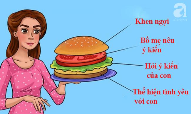 """Bố mẹ khéo léo áp dụng phương pháp """"Bánh sandwich"""" để dạy dỗ: Con răm rắp nghe lời, chẳng phản kháng 1 câu - Ảnh 3."""