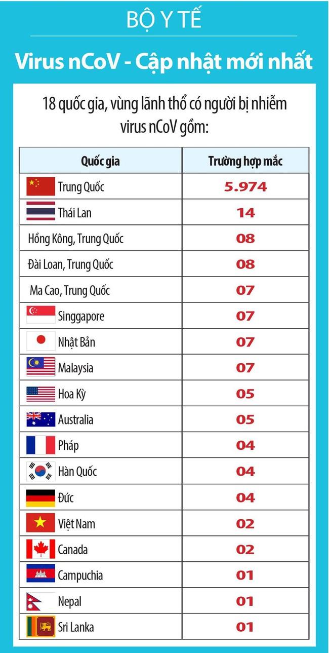 Thông tin hữu ích từ Bộ Y tế: Người đến Trung Quốc và người trở về cần lưu ý ngay những điều này - Ảnh 5.