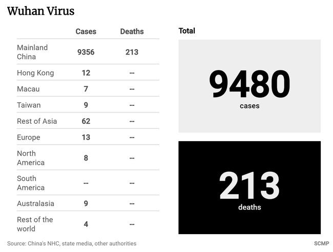 WHO chính thức tuyên bố virus corona là tình trạng khẩn cấp toàn cầu: Hơn 9.400 người ở Trung Quốc đại lục nhiễm bệnh, 213 người đã chết - Ảnh 4.