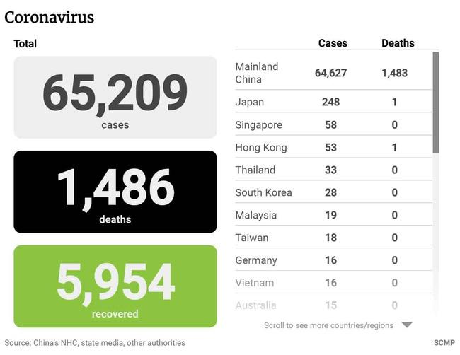 Cập nhật: Hơn 65.000 trường hợp nhiễm virus Covid-19 trên toàn thế giới, nhiều nhà hàng đã rút món lẩu ra khỏi thực đơn vì lo ngại ăn uống chung làm lan truyền bệnh - Ảnh 1.