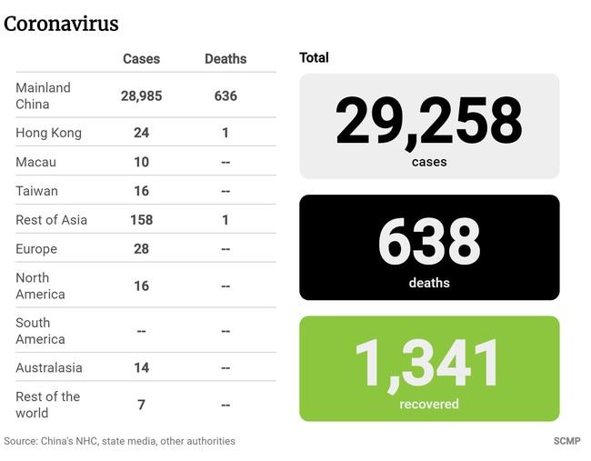 Số người chết của Trung Quốc tăng lên hơn 630 người với 69 trường hợp tử vong mới ở tỉnh Hồ Bắc - Ảnh 1.
