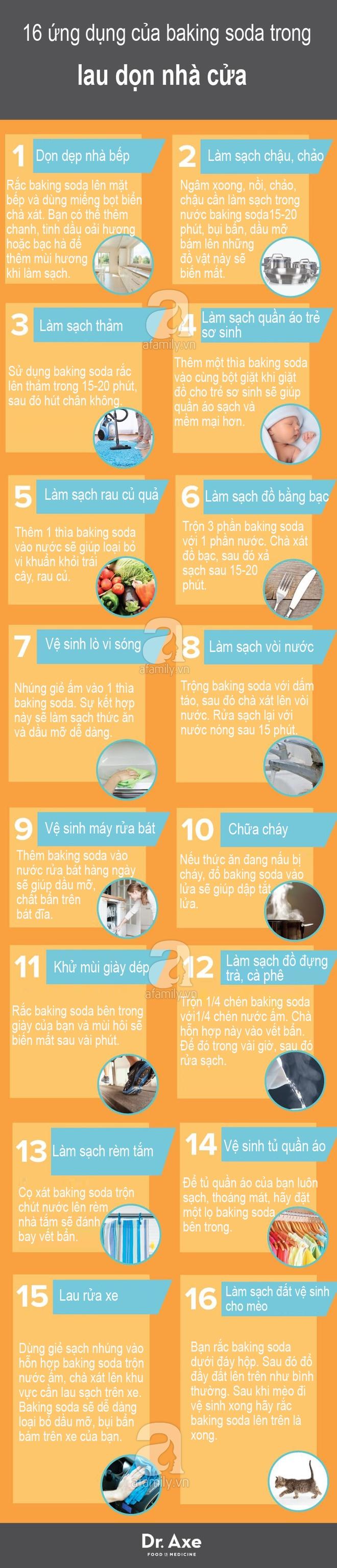 Đừng nghĩ baking soda chỉ là chất tẩy rửa thông thường, 16 tác dụng lau dọn nhà của chúng sẽ khiến bạn tròn con mắt - Ảnh 1.