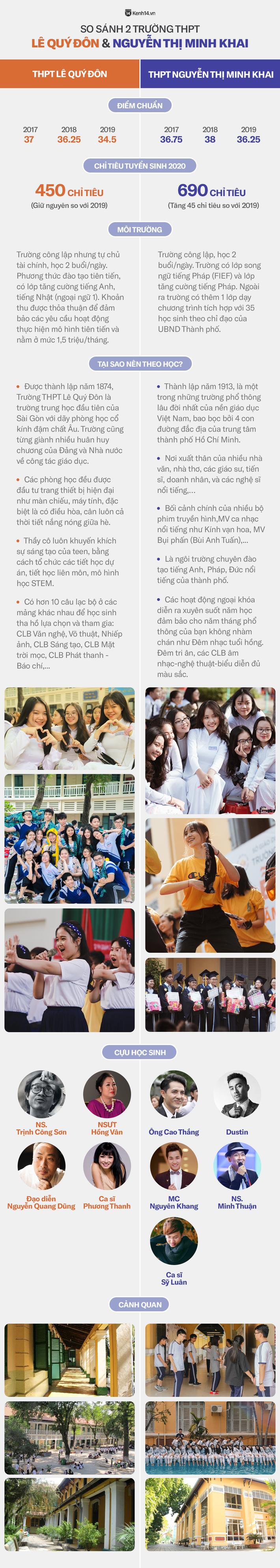 2 trường cấp 3 nổi tiếng bậc nhất Sài thành: Minh Khai và Lê Quý Đôn, ai đỉnh hơn? - Ảnh 1.