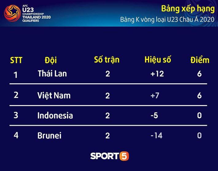 U23 Việt Nam 4-0 U23 Thái Lan: Thắng người Thái với tỷ số đậm nhất lịch sử, thầy trò HLV Park Hang-seo hiên ngang vượt qua vòng loại giải U23 châu Á - Ảnh 3.