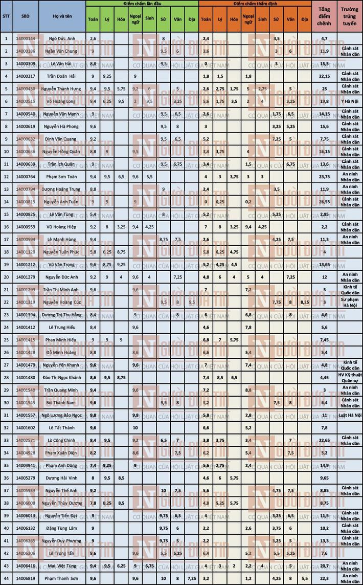 Danh sách toàn bộ 44 thí sinh được nâng điểm thi ở Sơn La - Ảnh 1.