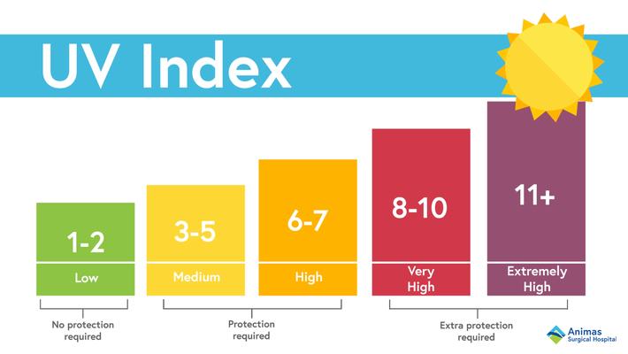 Cảnh báo: Từ giờ đến cuối tuần tia UV tại Hà Nội cao vọt có thể gây bỏng da, kem chống nắng nặng đô chính là sản phẩm quan trọng nhất lúc này - Ảnh 2.