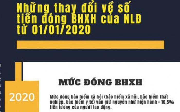 Những thay đổi quan trọng về số tiền đóng BHXH từ 1/1/2020 - kết quả xổ số tphcm
